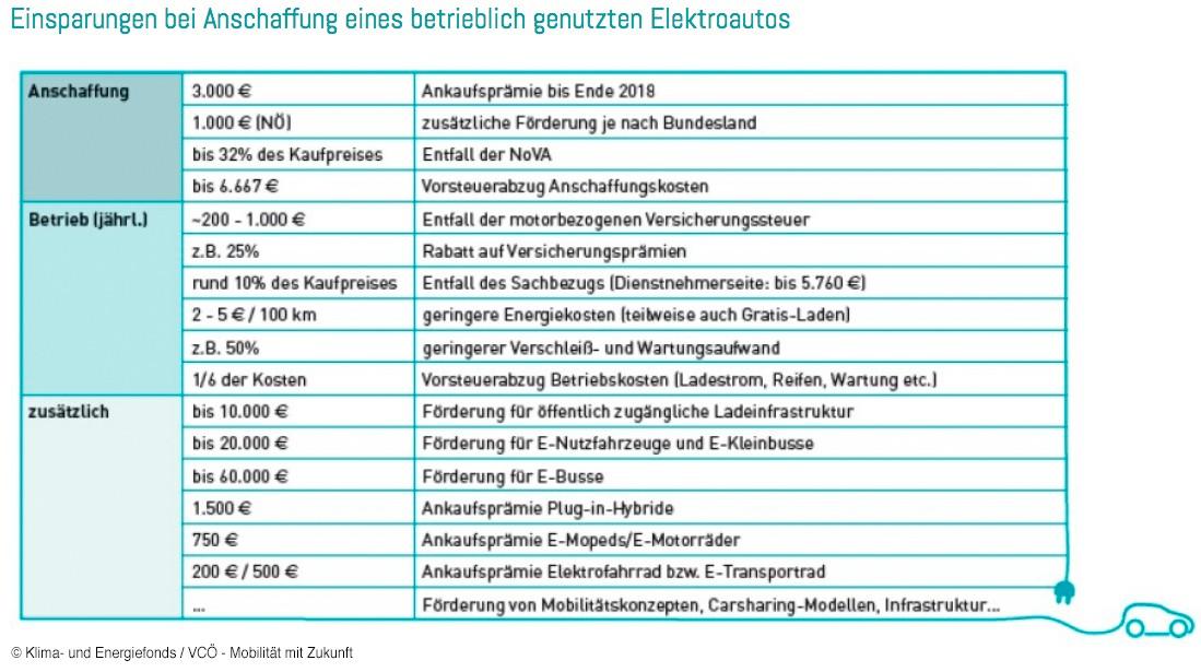E Fahrzeuge für Betriebe und Gemeinden u2022 BEÖ u2022 u2022 Bundesverband ElektromobilitätÖsterreich