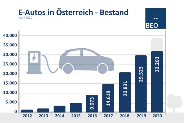 E-Auto Bestand April 2020