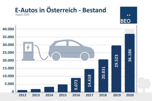 Bestand E-Autos Österreich August 2020