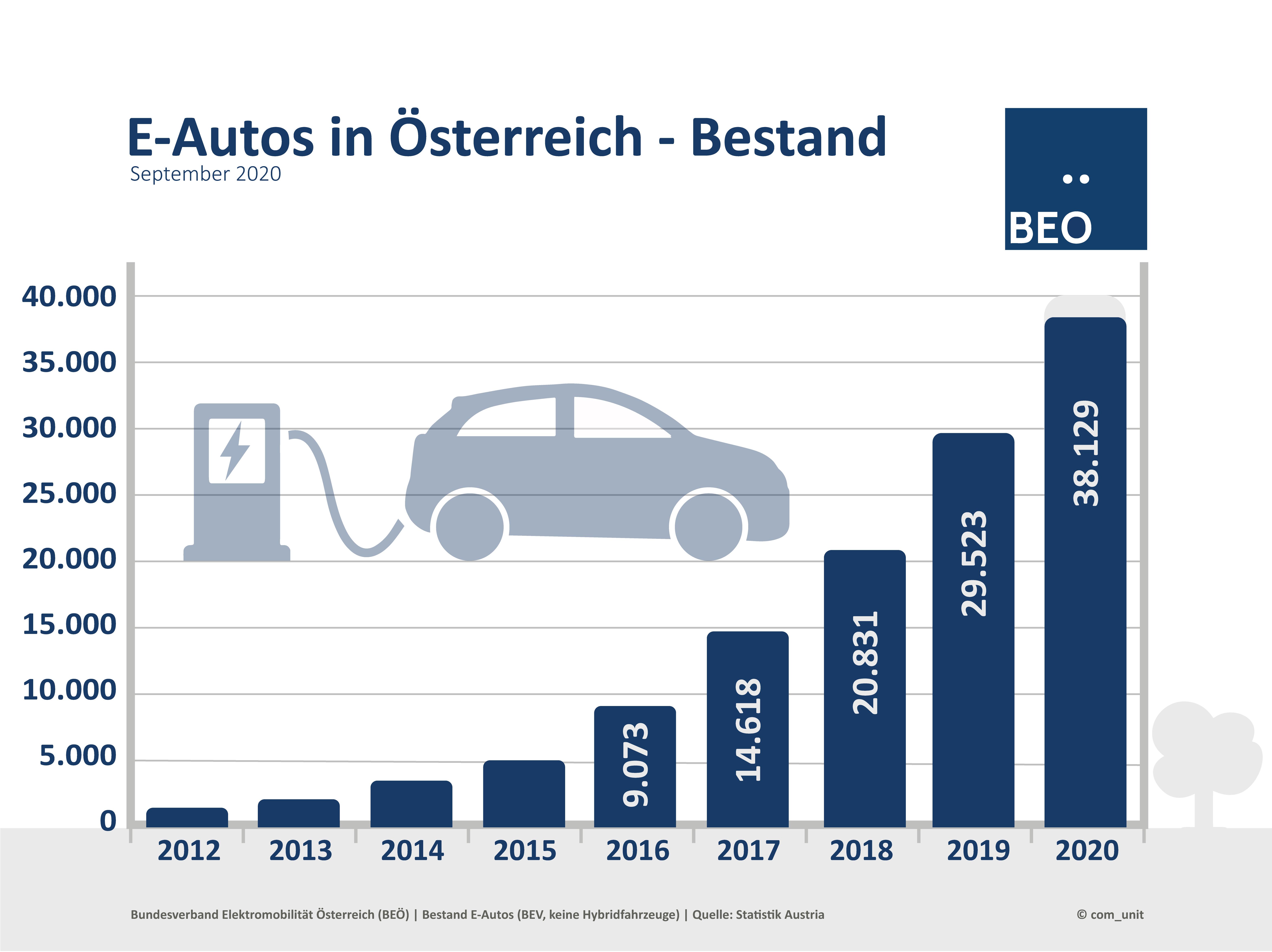 Bestand E-Autos September 2020