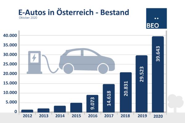 Bestand E-Autos Österreich Oktober2020