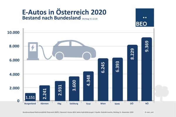 E-Autos Bestand pro Bundesland
