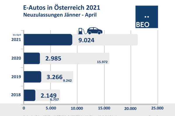 Neuzulassungen E-Autos in Österreich April 2021
