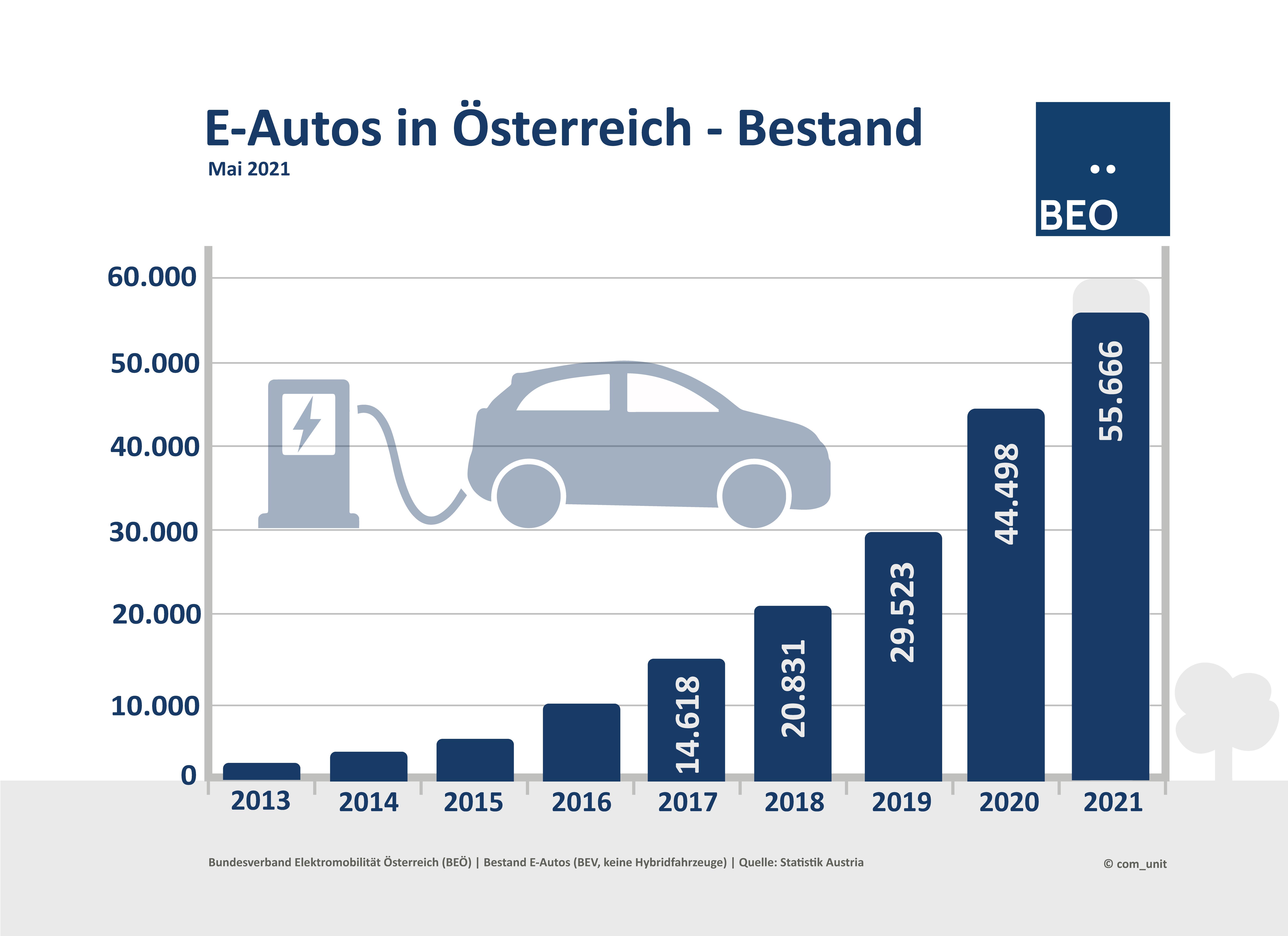 E-Autos Bestand Mai 2021